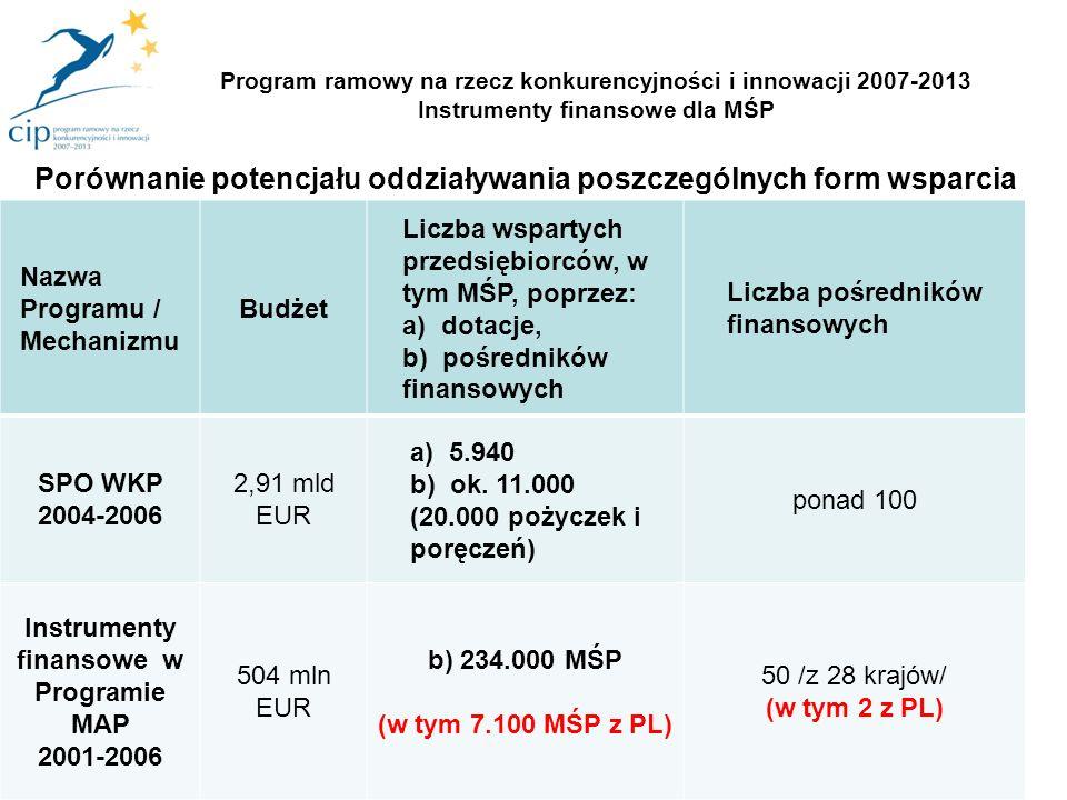 21 Nazwa Programu / Mechanizmu Budżet Liczba wspartych przedsiębiorców, w tym MŚP, poprzez: a) dotacje, b) pośredników finansowych Liczba pośredników