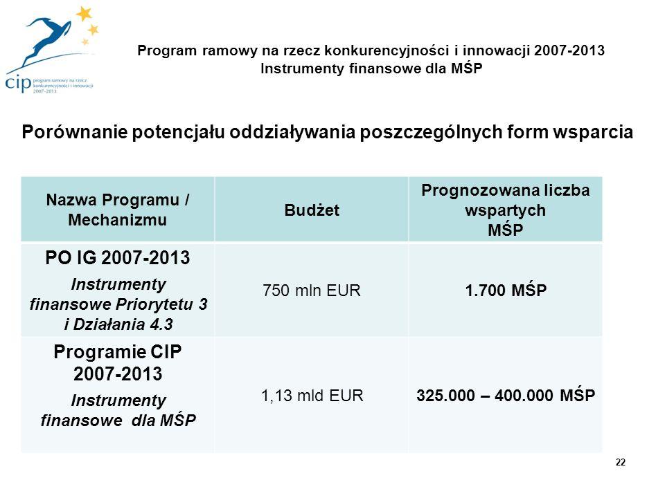 22 Nazwa Programu / Mechanizmu Budżet Prognozowana liczba wspartych MŚP PO IG 2007-2013 Instrumenty finansowe Priorytetu 3 i Działania 4.3 750 mln EUR