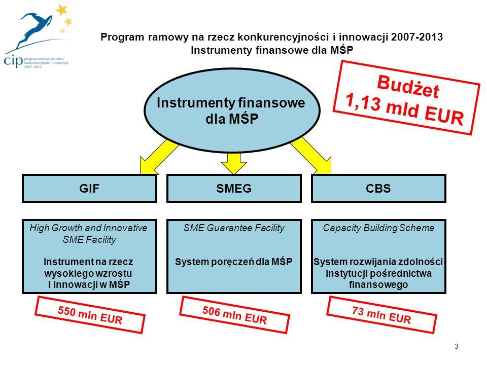 4 Bank / Fundusz pożyczkowy / Przedsiębiorstwo leasingowe Fundusz kapitałowy oraz sieć Aniołów Biznesu MSP inwestuje Europejski Fundusz Inwestycyjny Komisja Europejska inwestuje Fundusz poręczeniowy gwarantuje pożycza KPK CIP Instrumenty finansowe dla MŚP działania promocyjne, informacyjne, konsultacyjne zapewnia środki gwarantuje Program ramowy na rzecz konkurencyjności i innowacji 2007-2013 Instrumenty finansowe dla MŚP Źródło: KPK CIP Instrumenty Finansowe dla MŚP