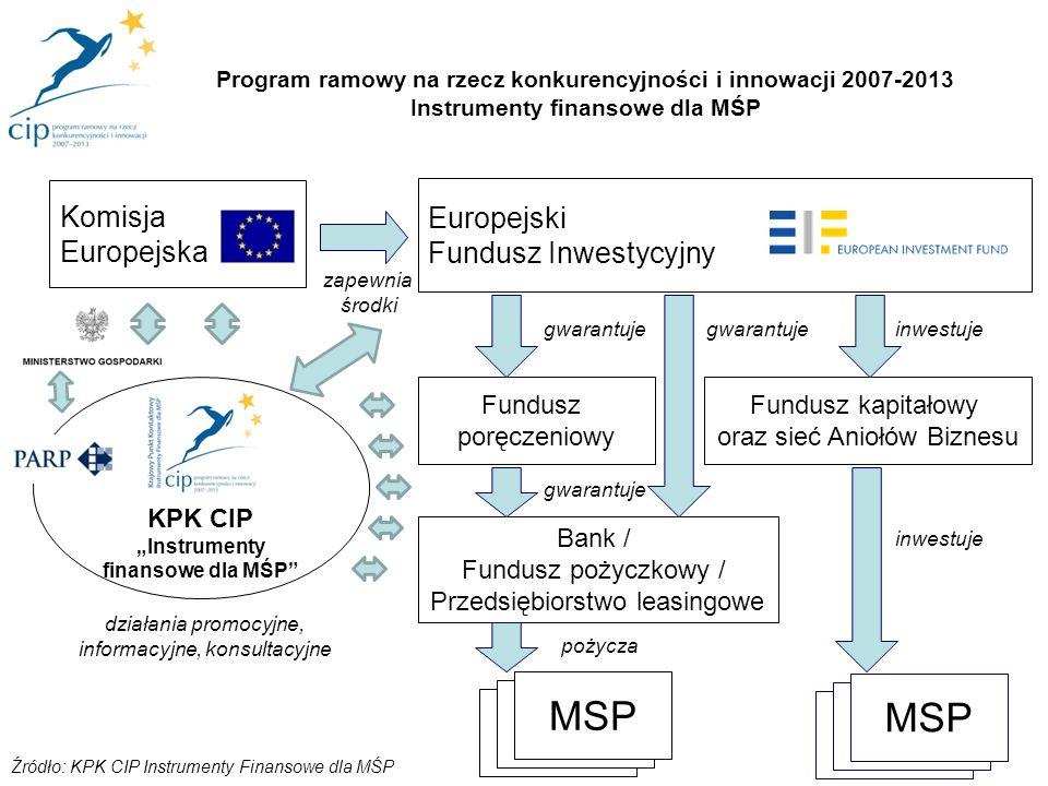 4 Bank / Fundusz pożyczkowy / Przedsiębiorstwo leasingowe Fundusz kapitałowy oraz sieć Aniołów Biznesu MSP inwestuje Europejski Fundusz Inwestycyjny K