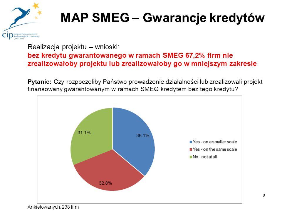 Możliwości pozyskania finansowania – wnioski: dla 42,9% firm kredyt gwarantowany w ramach SMEG był jedynym możliwym źródłem finansowania projektu Pytanie: Które z poniższych stwierdzeń najlepiej obrazuje sytuację Państwa firmy w momencie aplikowania o kredyt gwarantowany w ramach SMEG.