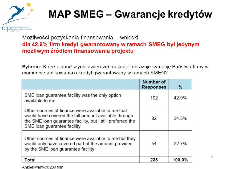 Możliwości pozyskania finansowania – wnioski: dla 42,9% firm kredyt gwarantowany w ramach SMEG był jedynym możliwym źródłem finansowania projektu Pyta