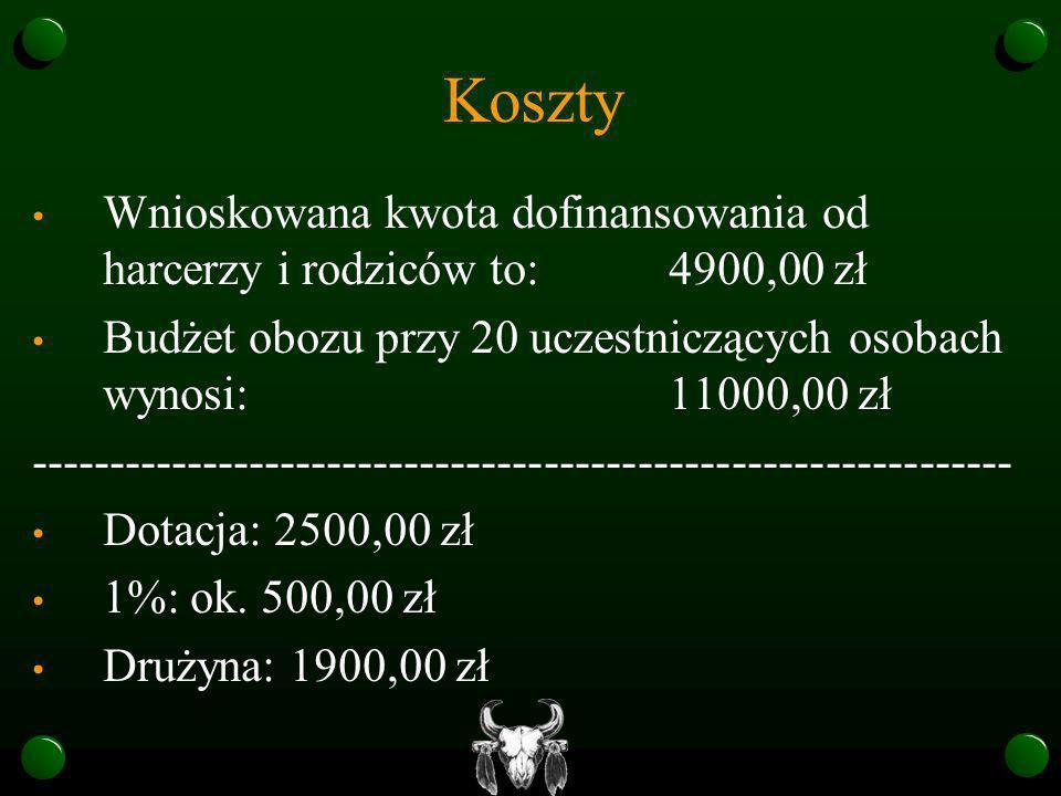 Koszty Wnioskowana kwota dofinansowania od harcerzy i rodziców to:4900,00 zł Budżet obozu przy 20 uczestniczących osobach wynosi:11000,00 zł ---------