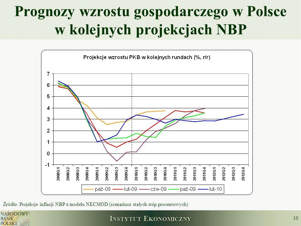 I NSTYTUT E KONOMICZNY 10 Prognozy wzrostu gospodarczego w Polsce w kolejnych projekcjach NBP Źródło: Projekcje inflacji NBP z modelu NECMOD (scenariu