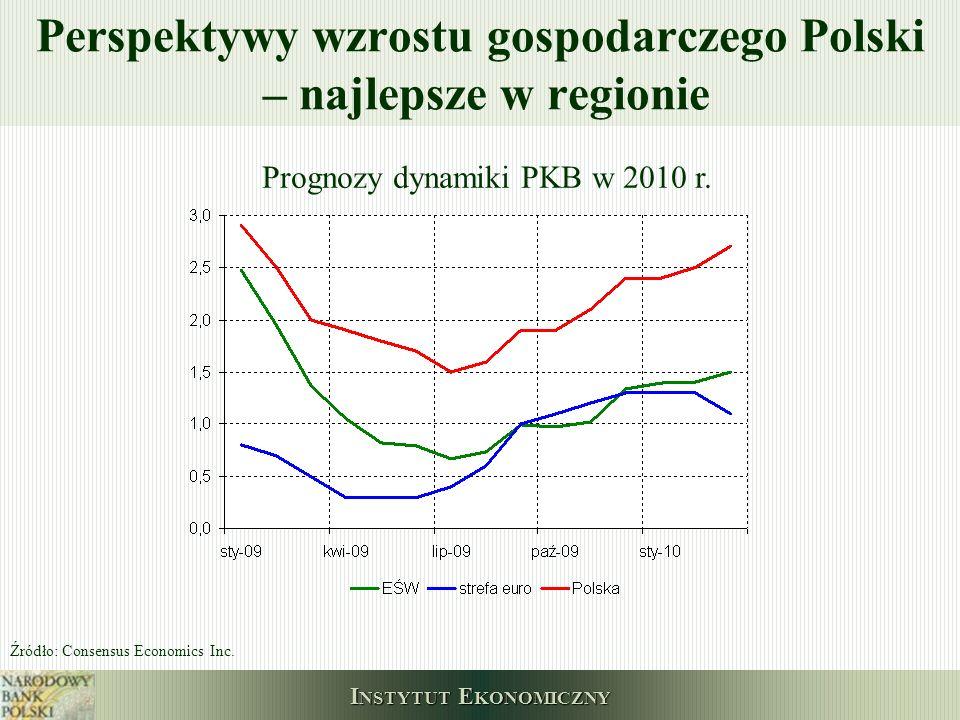 I NSTYTUT E KONOMICZNY Perspektywy wzrostu gospodarczego Polski – najlepsze w regionie Prognozy dynamiki PKB w 2010 r. Źródło: Consensus Economics Inc