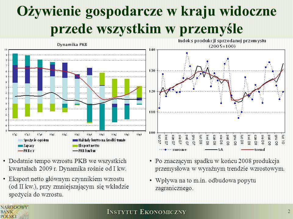 I NSTYTUT E KONOMICZNY 2 Ożywienie gospodarcze w kraju widoczne przede wszystkim w przemyśle Dynamika PKB Dodatnie tempo wzrostu PKB we wszystkich kwa
