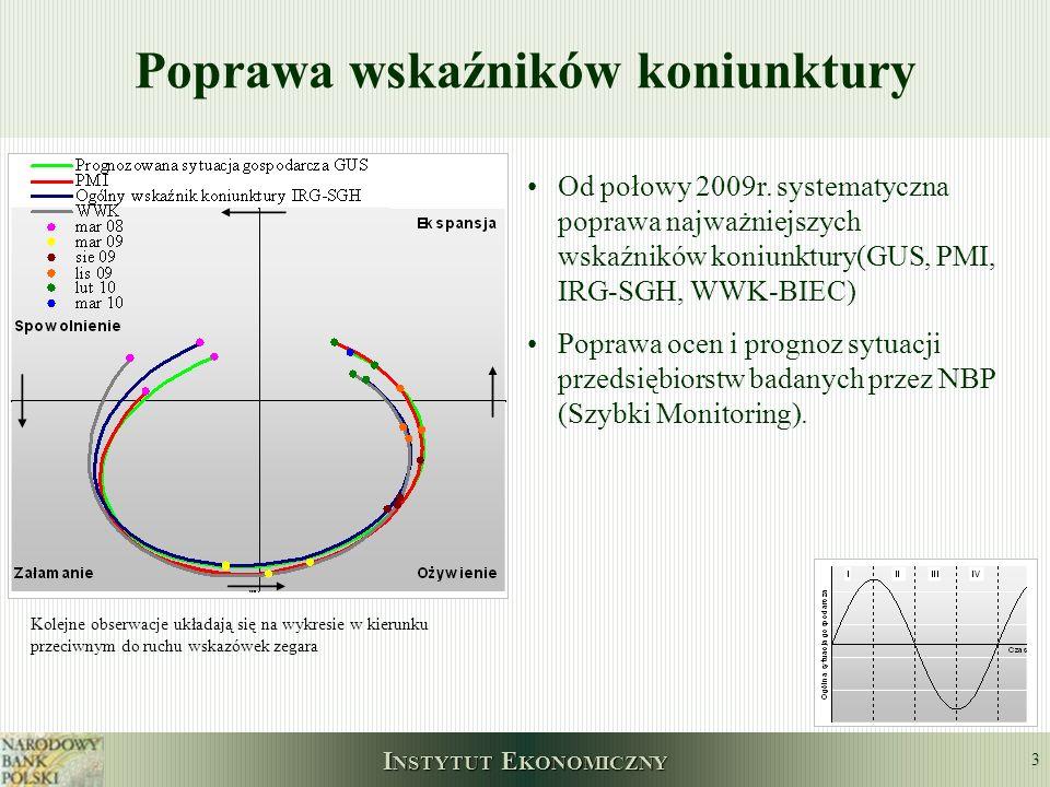 I NSTYTUT E KONOMICZNY 3 Poprawa wskaźników koniunktury Kolejne obserwacje układają się na wykresie w kierunku przeciwnym do ruchu wskazówek zegara Od