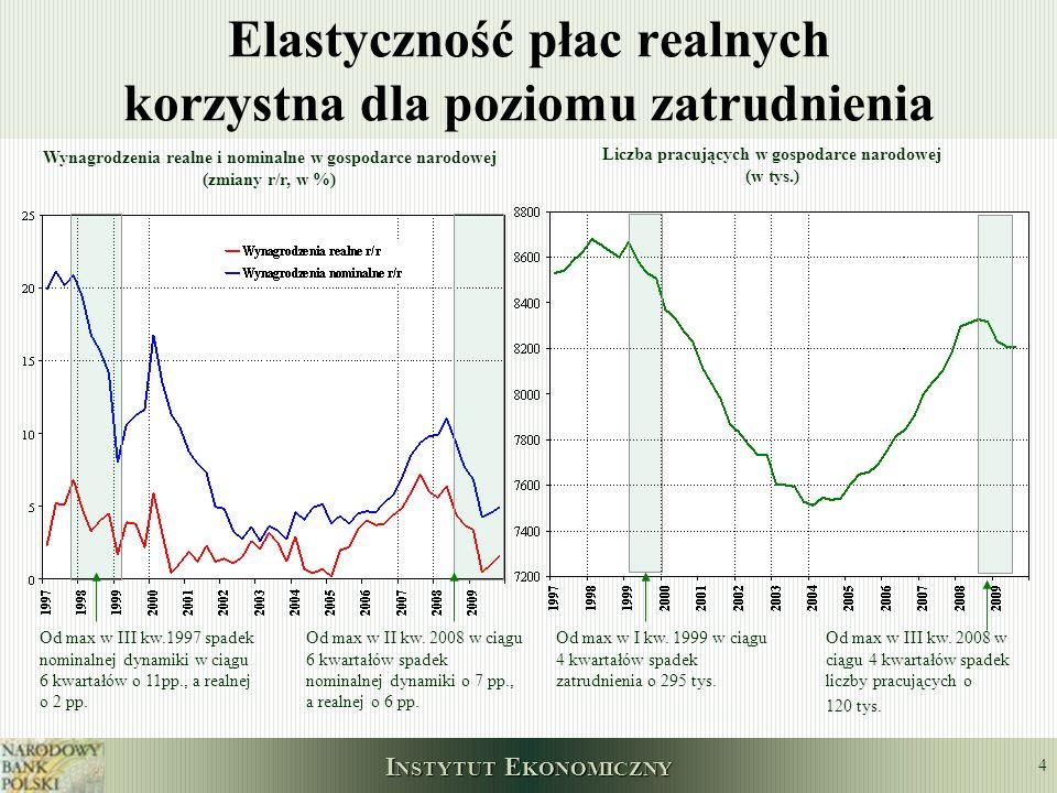 I NSTYTUT E KONOMICZNY 5 Popyt zewnętrzny stopniowo wyciąga z recesji kraje regionu Dynamika PKB i jej struktura w krajach EŚW * - nowe kraje członkowskie UE z wyłączeniem Polski, Malty i Cypru