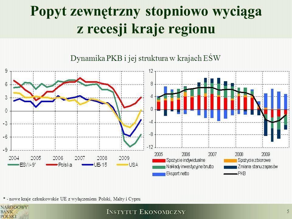 I NSTYTUT E KONOMICZNY 6 Zmniejszenie nierównowagi zewnętrznej w Polsce i w regionie Deficyt na rachunku obrotów bieżących i jego składowe (w % PKB, średnia krocząca dla 4 kwartałów) Polska kraje EŚW