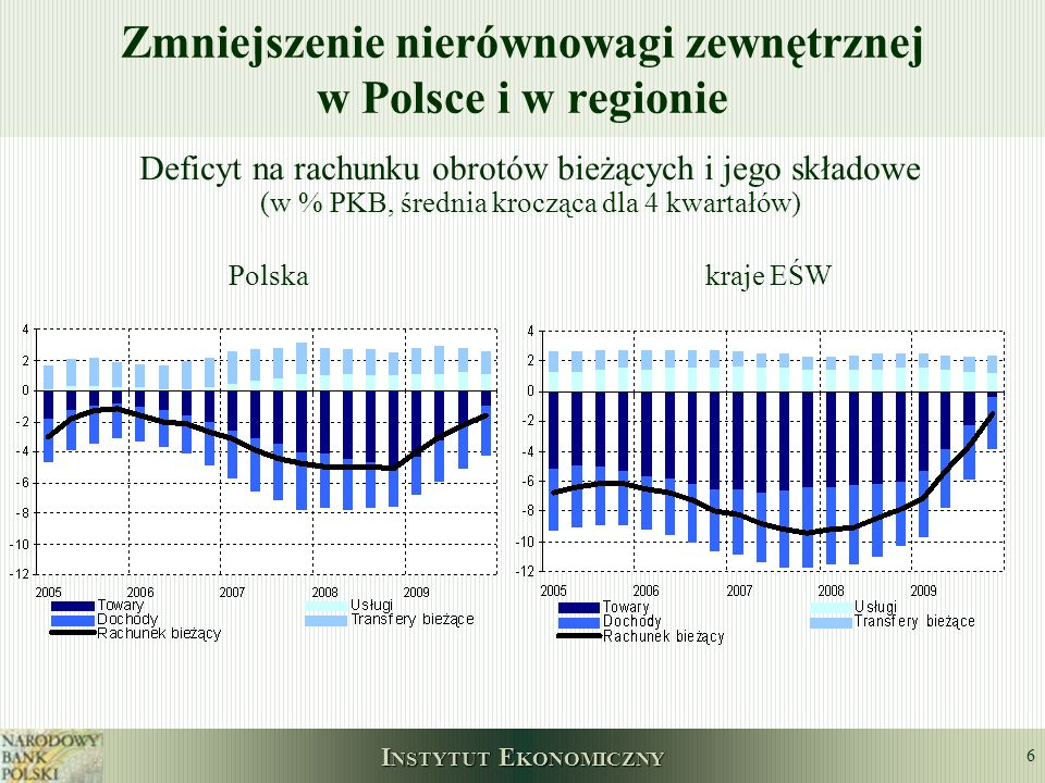 I NSTYTUT E KONOMICZNY 6 Zmniejszenie nierównowagi zewnętrznej w Polsce i w regionie Deficyt na rachunku obrotów bieżących i jego składowe (w % PKB, ś