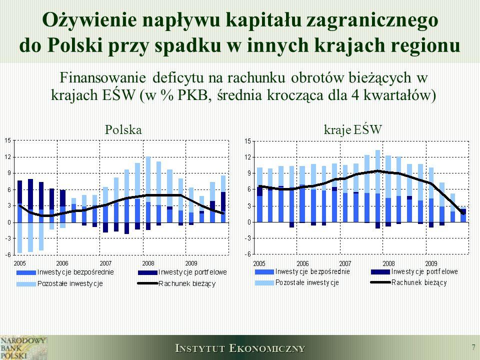 I NSTYTUT E KONOMICZNY 7 Ożywienie napływu kapitału zagranicznego do Polski przy spadku w innych krajach regionu Finansowanie deficytu na rachunku obr