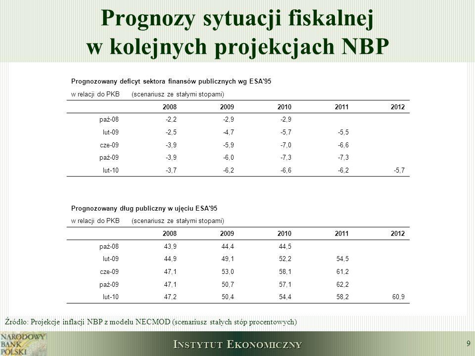 I NSTYTUT E KONOMICZNY 9 Prognozy sytuacji fiskalnej w kolejnych projekcjach NBP Prognozowany deficyt sektora finansów publicznych wg ESA'95 w relacji