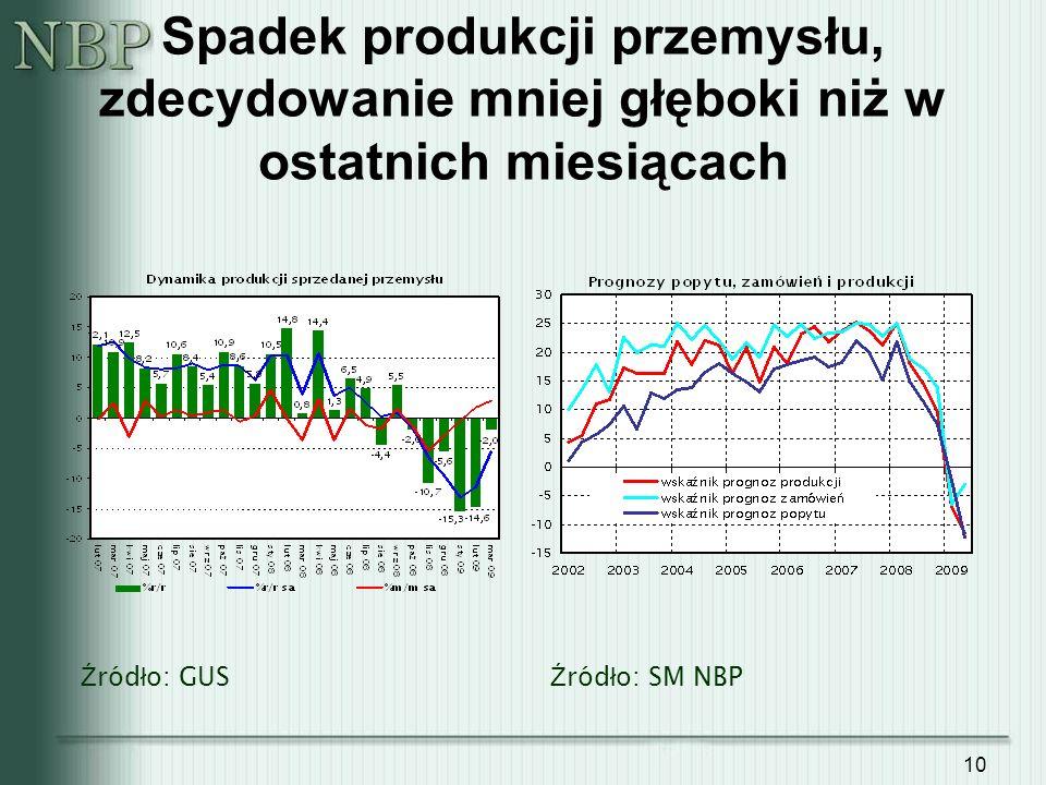 10 Spadek produkcji przemysłu, zdecydowanie mniej głęboki niż w ostatnich miesiącach Ź ród ł o: SM NBP Ź ród ł o: GUS