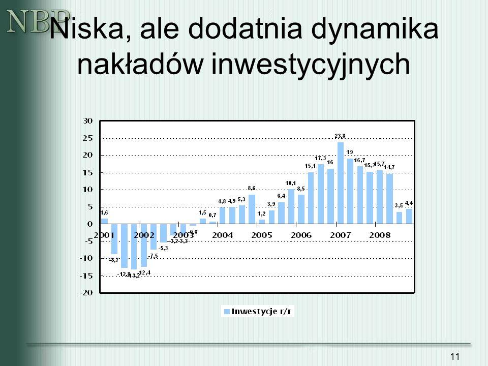 11 Niska, ale dodatnia dynamika nakładów inwestycyjnych