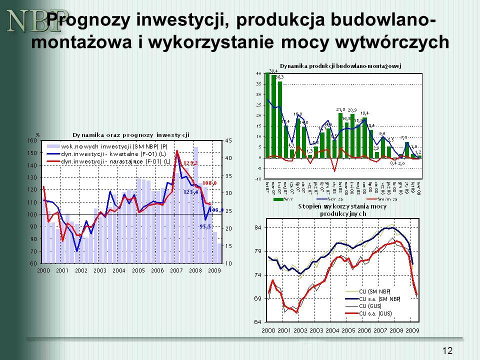 12 Prognozy inwestycji, produkcja budowlano- montażowa i wykorzystanie mocy wytwórczych