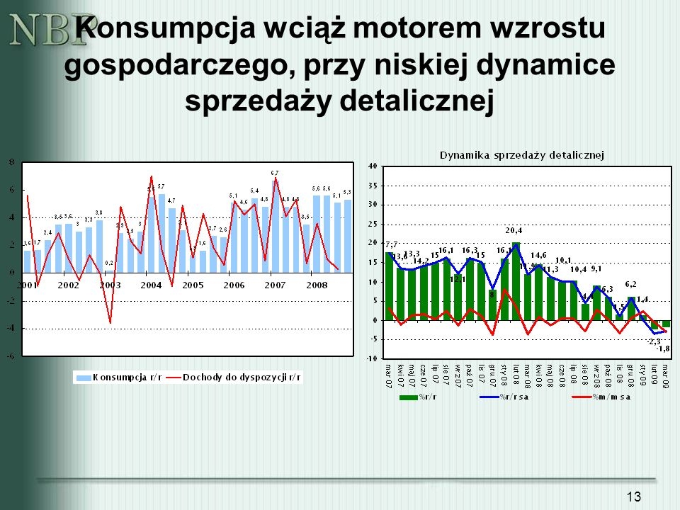 13 Konsumpcja wciąż motorem wzrostu gospodarczego, przy niskiej dynamice sprzedaży detalicznej