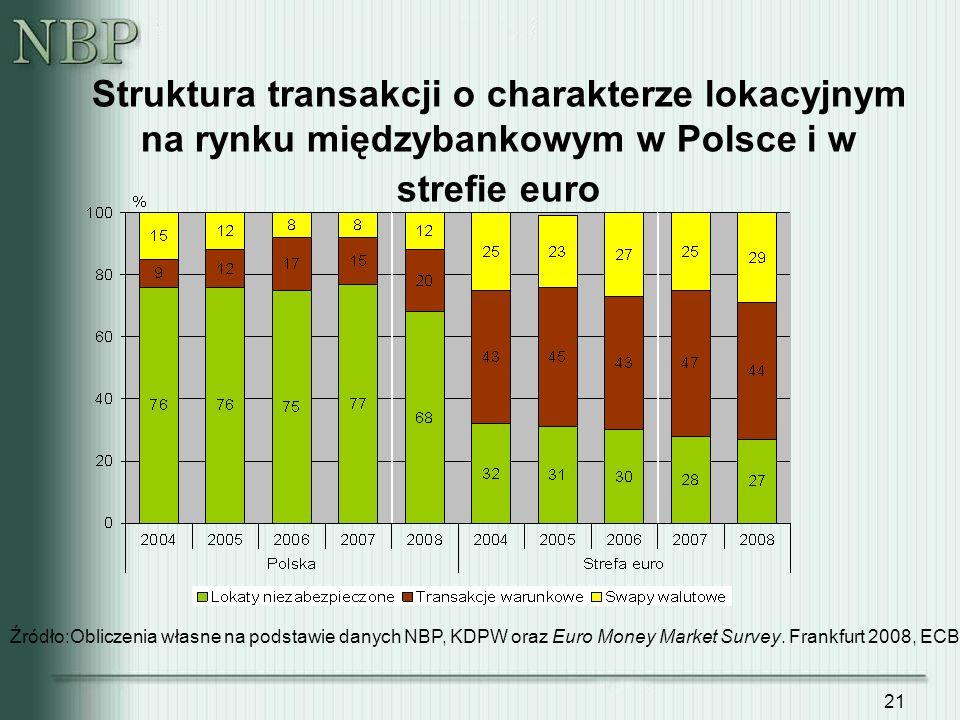 21 Struktura transakcji o charakterze lokacyjnym na rynku międzybankowym w Polsce i w strefie euro Źródło:Obliczenia własne na podstawie danych NBP, K
