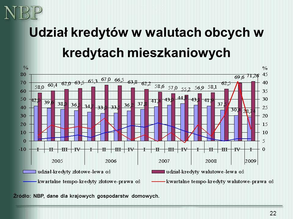 22 Udział kredytów w walutach obcych w kredytach mieszkaniowych Źródło: NBP, dane dla krajowych gospodarstw domowych.
