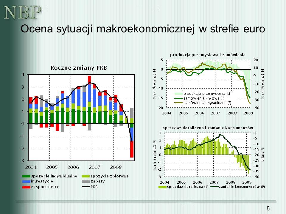 16 Prognozy IMF i Komisji Europejskiej