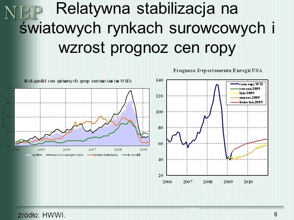 7 Wyższe prognozy PKB i inflacji dla USA, niższe dla strefy euro (wg Foreign Exchange Consensus Forecasts) Data prognozy kwiecień 2009 20092010 USA PKB-2,7 (-2,8) 1,8 (1,7) inflacja-0,7 (-0,9) 1,6 (1,5) strefa euro PKB-3,3 (-2,6) 0,3 (0,5) inflacja0,4 (0,6) 1,3 (1,5) źródło: Consensus Economics Inc.