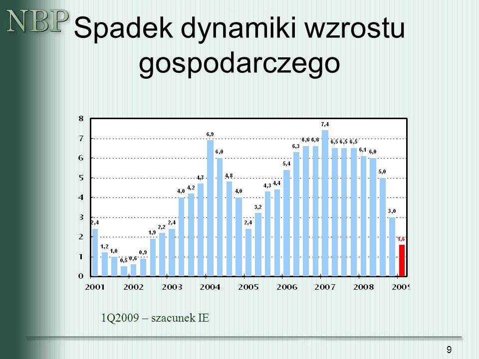 9 Spadek dynamiki wzrostu gospodarczego 1Q2009 – szacunek IE