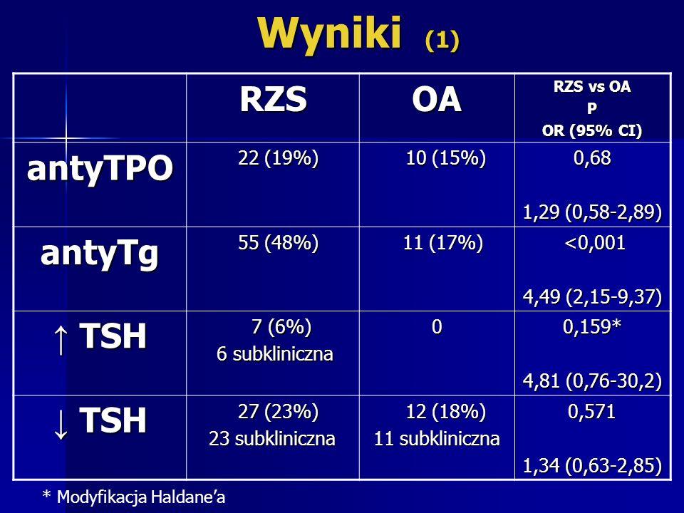 Wyniki (1) Wyniki (1)RZSOA RZS vs OA P OR (95% CI) antyTPO 22 (19%) 22 (19%) 10 (15%) 10 (15%)0,68 1,29 (0,58-2,89) antyTg 55 (48%) 55 (48%) 11 (17%)