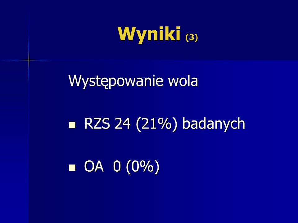 Wyniki (3) Występowanie wola RZS 24 (21%) badanych RZS 24 (21%) badanych OA 0 (0%) OA 0 (0%)