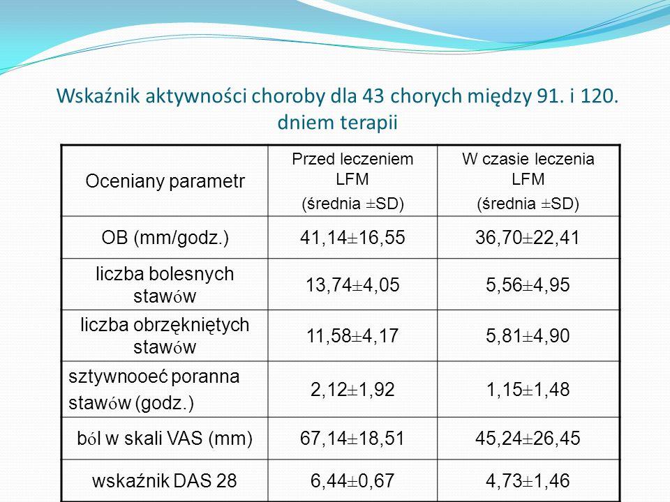 Wskaźnik aktywności choroby dla 43 chorych między 91. i 120. dniem terapii Oceniany parametr Przed leczeniem LFM (średnia ±SD) W czasie leczenia LFM (