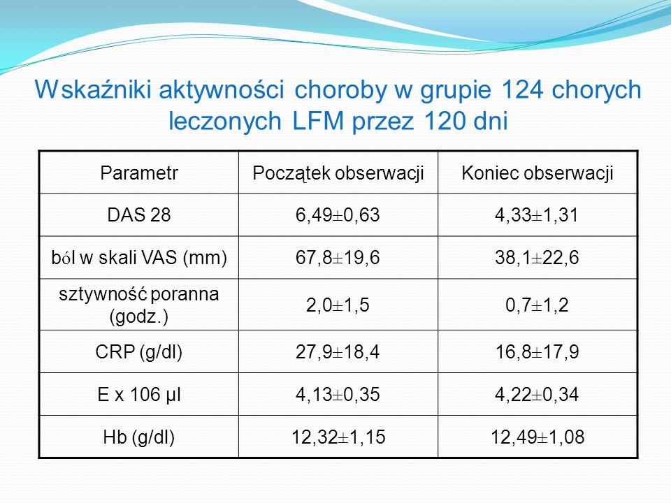 Wskaźniki aktywności choroby w grupie 124 chorych leczonych LFM przez 120 dni ParametrPoczątek obserwacjiKoniec obserwacji DAS 286,49±0,634,33±1,31 b