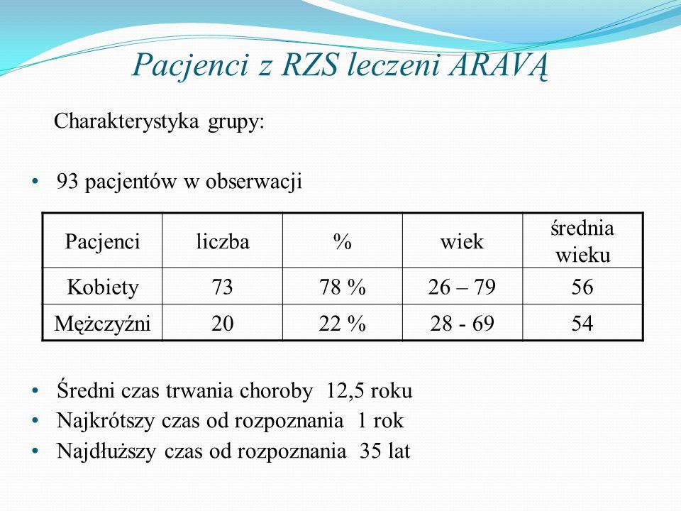 Pacjenci z RZS leczeni ARAVĄ Charakterystyka grupy: 93 pacjentów w obserwacji Średni czas trwania choroby 12,5 roku Najkrótszy czas od rozpoznania 1 r