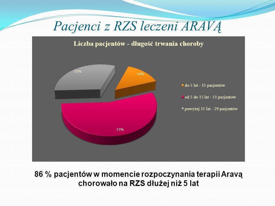 Pacjenci z RZS leczeni ARAVĄ 86 % pacjentów w momencie rozpoczynania terapii Aravą chorowało na RZS dłużej niż 5 lat