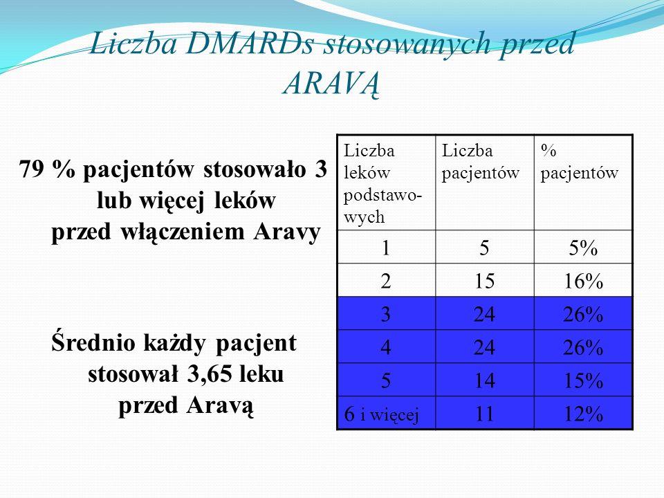 Liczba DMARDs stosowanych przed ARAVĄ 79 % pacjentów stosowało 3 lub więcej leków przed włączeniem Aravy Średnio każdy pacjent stosował 3,65 leku prze