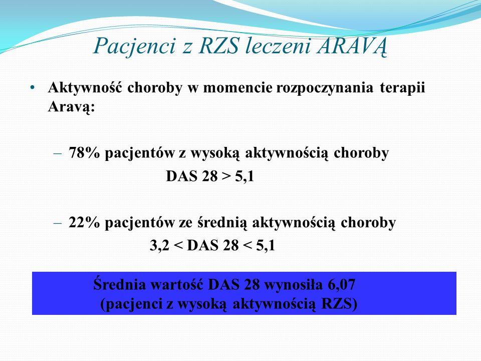 Pacjenci z RZS leczeni ARAVĄ Aktywność choroby w momencie rozpoczynania terapii Aravą: –78% pacjentów z wysoką aktywnością choroby DAS 28 > 5,1 –22% p