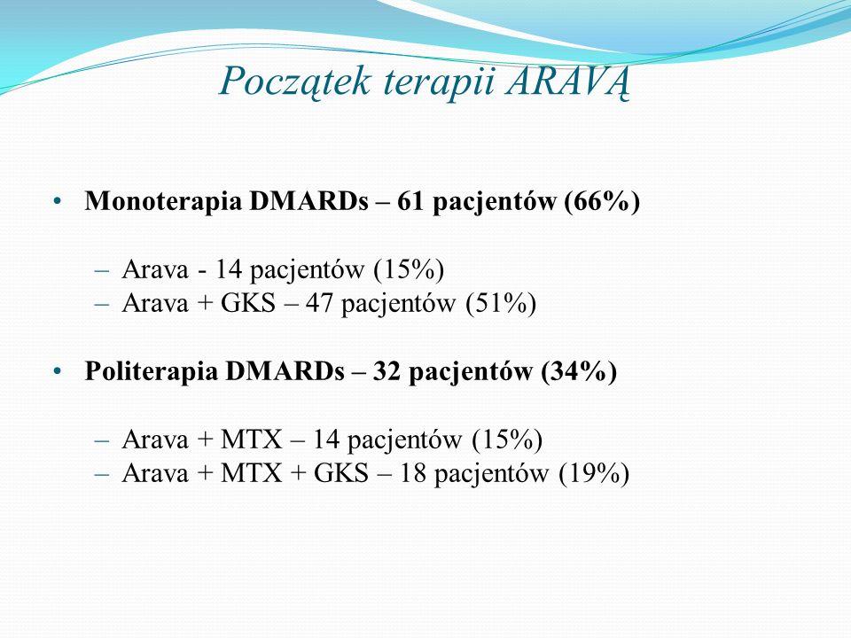 Początek terapii ARAVĄ Monoterapia DMARDs – 61 pacjentów (66%) –Arava - 14 pacjentów (15%) –Arava + GKS – 47 pacjentów (51%) Politerapia DMARDs – 32 p