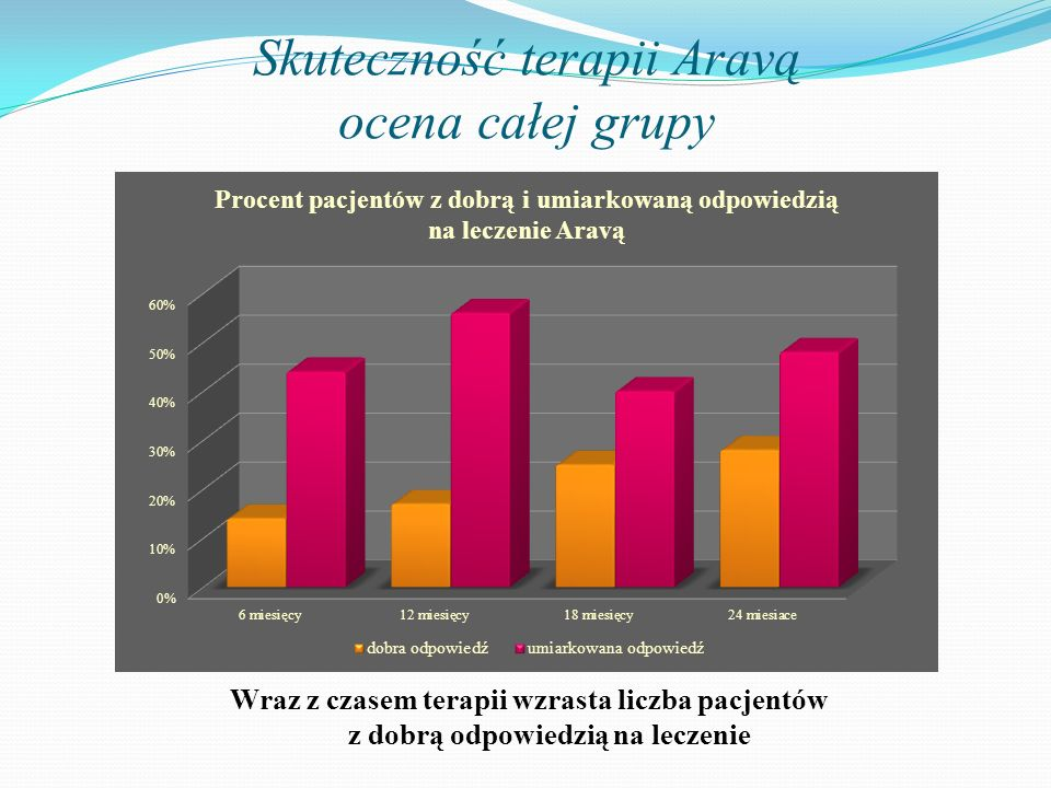 Skuteczność terapii Aravą ocena całej grupy Wraz z czasem terapii wzrasta liczba pacjentów z dobrą odpowiedzią na leczenie