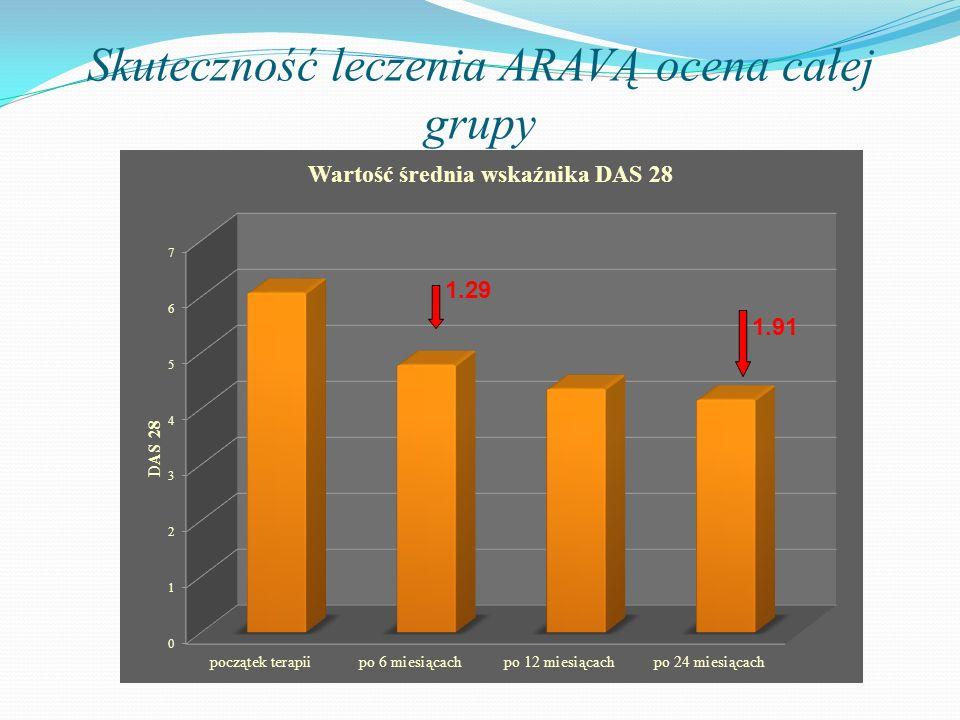 Skuteczność leczenia ARAVĄ ocena całej grupy 1.29 1.91