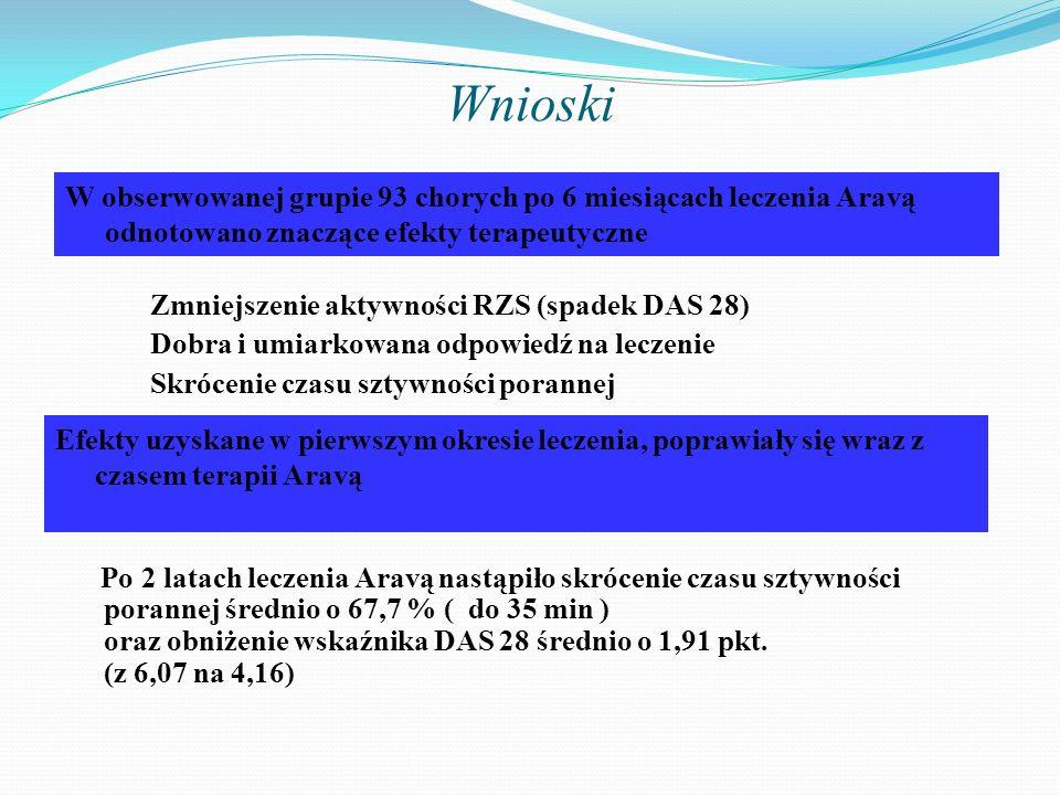 Wnioski –Zmniejszenie aktywności RZS (spadek DAS 28) –Dobra i umiarkowana odpowiedź na leczenie –Skrócenie czasu sztywności porannej Po 2 latach lecze