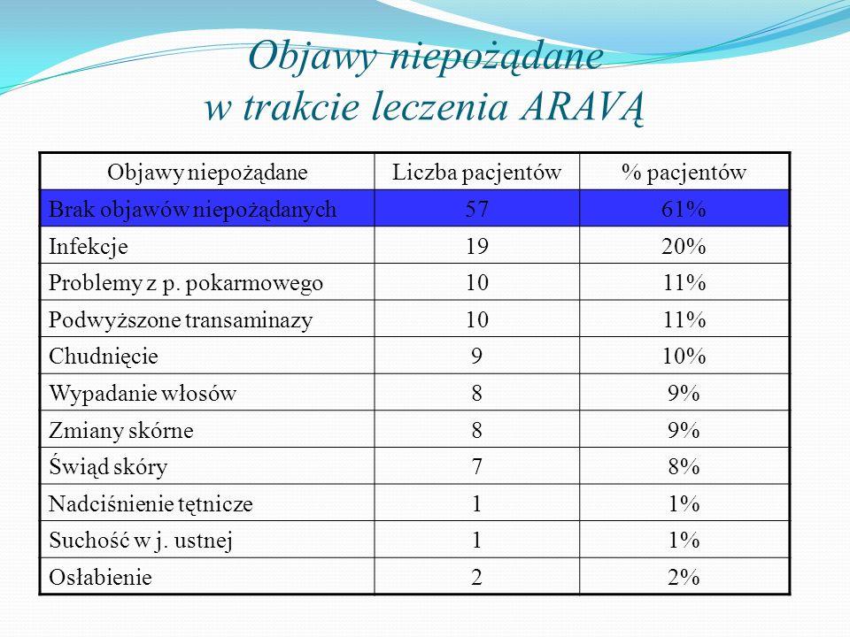 Objawy niepożądane w trakcie leczenia ARAVĄ Objawy niepożądaneLiczba pacjentów% pacjentów Brak objawów niepożądanych5761% Infekcje1920% Problemy z p.