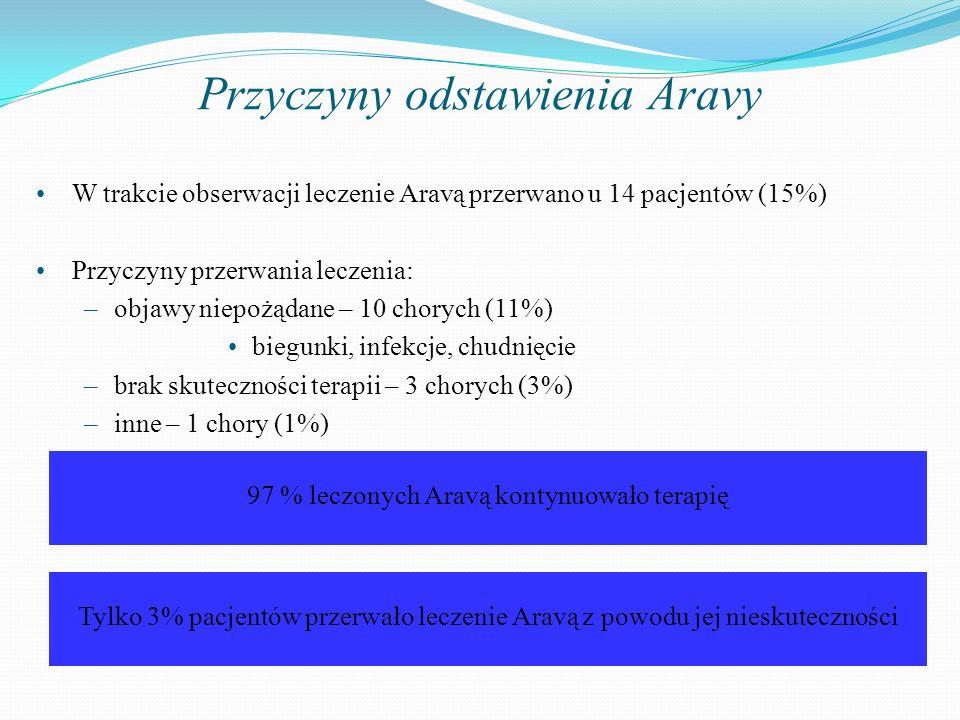 Przyczyny odstawienia Aravy W trakcie obserwacji leczenie Aravą przerwano u 14 pacjentów (15%) Przyczyny przerwania leczenia: –objawy niepożądane – 10