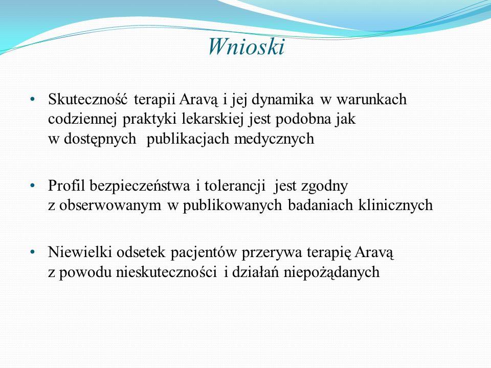 Wnioski Skuteczność terapii Aravą i jej dynamika w warunkach codziennej praktyki lekarskiej jest podobna jak w dostępnych publikacjach medycznych Prof