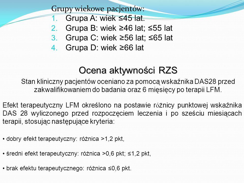 Wnioski końcowe Profil bezpieczeństwa leflunomidu oceniany na podstawie polskich publikacji nie odbiega istotnie od danych zagranicznych Korzyści terapeutyczne podczas stosowania leflunomidu znacznie przeważają nad ryzkiem występowania objawów nieporządanych Leflunomid obok Metotreksatu jest najskuteczniejszym lekiem z grupy LMPCH u chorych z reumatoidalnym zapaleniem stawów