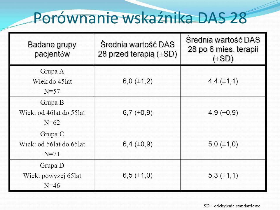 Porównanie wskaźnika DAS 28 Badane grupy pacjent ó w Średnia wartość DAS 28 przed terapią (±SD) Średnia wartość DAS 28 po 6 mies. terapii (±SD) Grupa