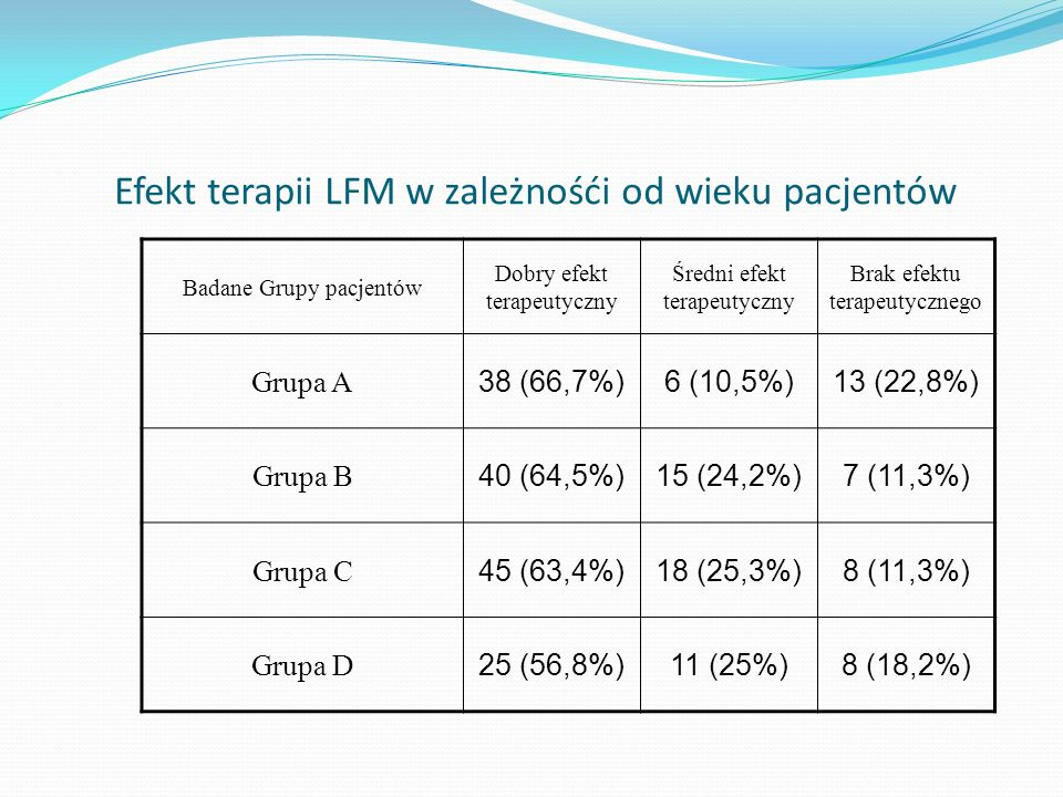 Efekt terapii LFM w zależnośći od wieku pacjentów Badane Grupy pacjentów Dobry efekt terapeutyczny Średni efekt terapeutyczny Brak efektu terapeutyczn