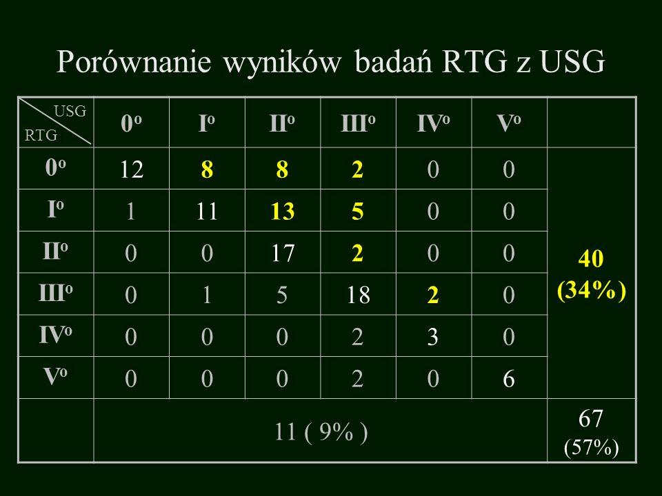 Porównanie wyników badań RTG z USG USG RTG 0o0o IoIo II o III o IV o VoVo 0o0o 1288200 40 (34%) IoIo 11113500 II o 0017200 III o 0151820 IV o 000230 V