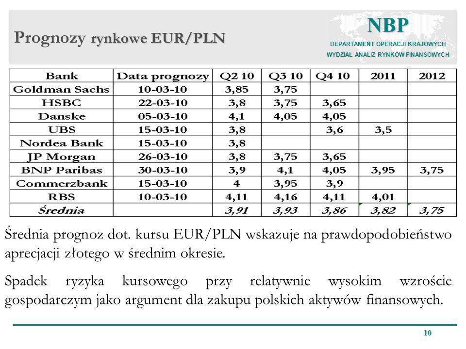 NBP DEPARTAMENT OPERACJI KRAJOWYCH WYDZIAŁ ANALIZ RYNKÓW FINANSOWYCH 10 rynkowe EUR/PLN Prognozy rynkowe EUR/PLN Średnia prognoz dot. kursu EUR/PLN ws