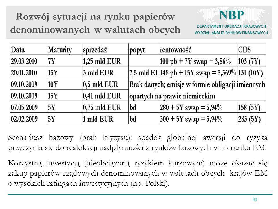 NBP DEPARTAMENT OPERACJI KRAJOWYCH WYDZIAŁ ANALIZ RYNKÓW FINANSOWYCH 11 Rozwój sytuacji na rynku papierów denominowanych w walutach obcych Scenariusz
