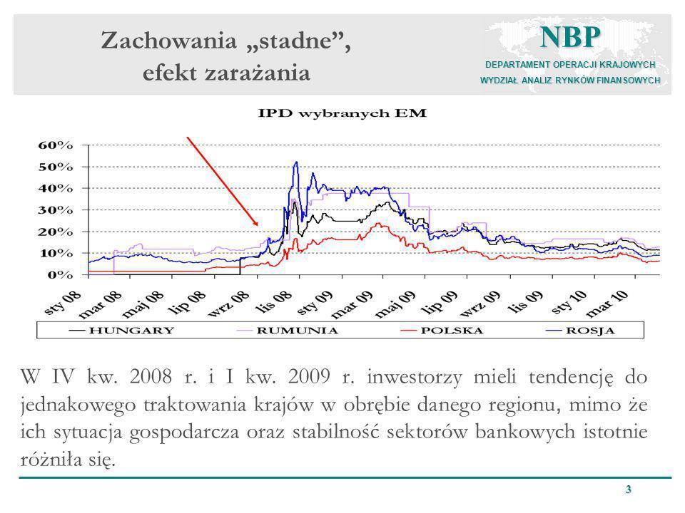 NBP DEPARTAMENT OPERACJI KRAJOWYCH WYDZIAŁ ANALIZ RYNKÓW FINANSOWYCH 3 Zachowania stadne, efekt zarażania W IV kw. 2008 r. i I kw. 2009 r. inwestorzy
