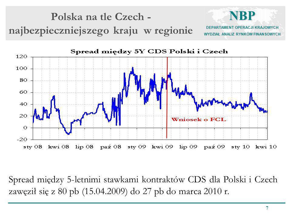 NBP DEPARTAMENT OPERACJI KRAJOWYCH WYDZIAŁ ANALIZ RYNKÓW FINANSOWYCH 7 Polska na tle Czech - najbezpieczniejszego kraju w regionie Spread między 5-let