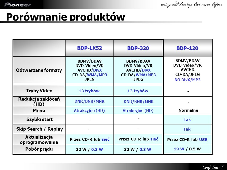 Confidential BDP-320 Redukcja zakłóceń (HD) Menu Pobór prądu Tryby Video Odtwarzane formaty BDP-LX52 BDMV/BDAV DVD-Video/VR AVCHD/DivX CD-DA/WMA/MP3 J