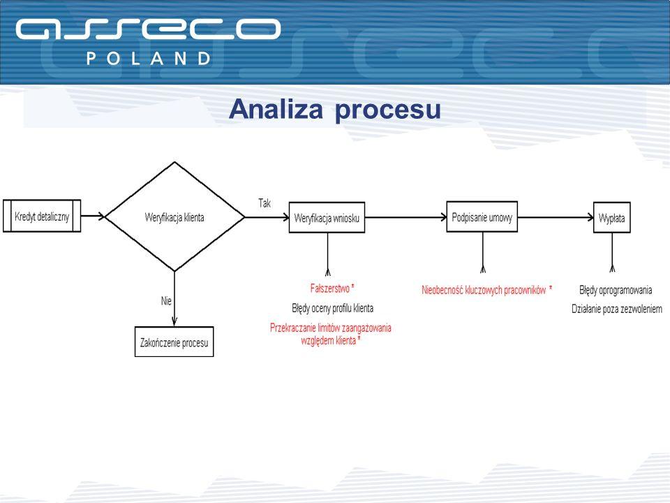 Analiza procesu